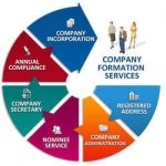 company-formation-services